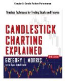 Candlestick Charting Explained, Chapter 8: Candle Pattern Performance Reviews